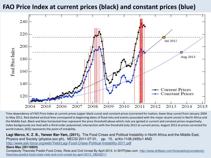 FAO Price Index at current prices