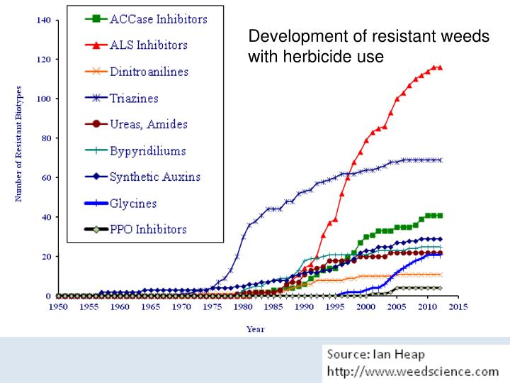 Development of resistant weeds
