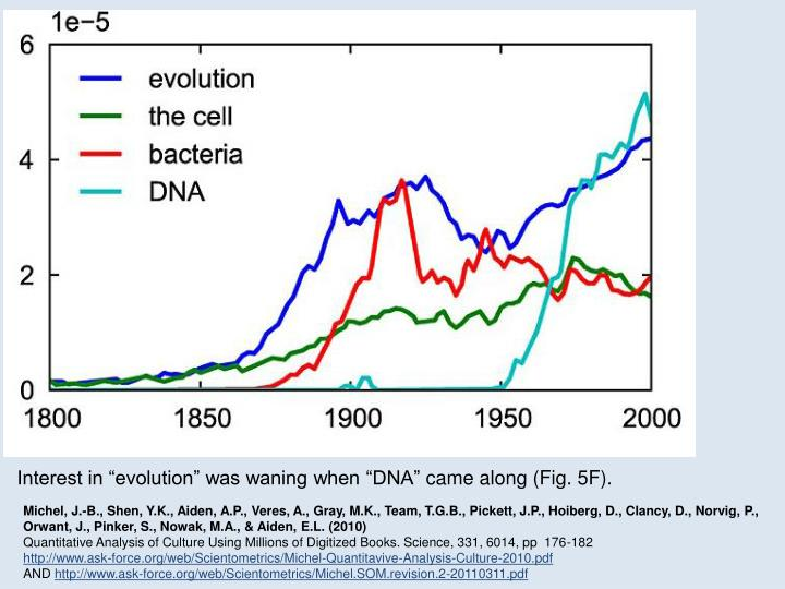 "Interest in ""evolution"" was waning when ""DNA"""