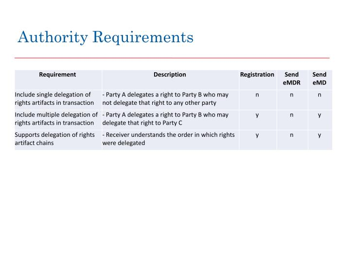 Authority Requirements