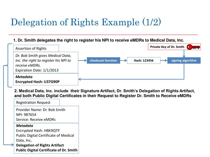 Delegation of Rights Example (1/2)