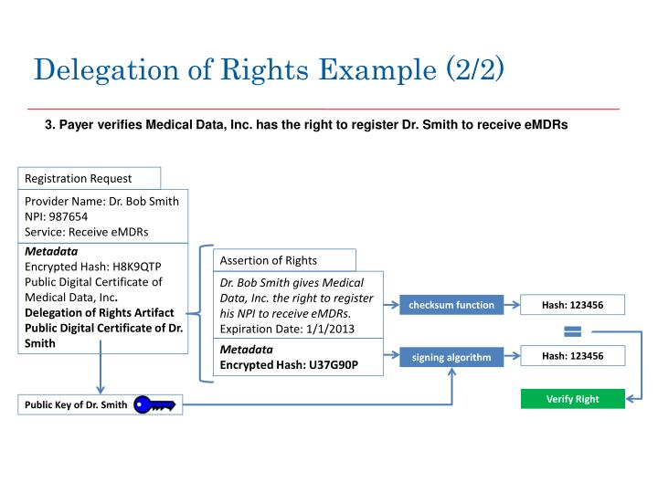 Delegation of Rights Example (2/2)
