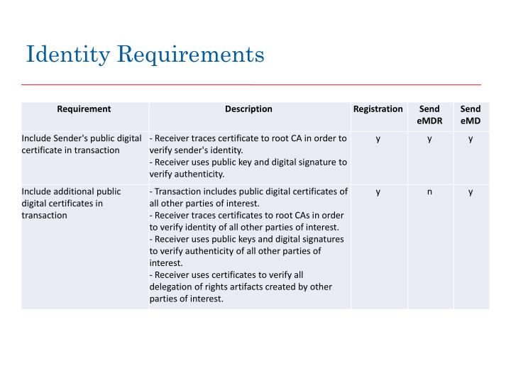 Identity Requirements