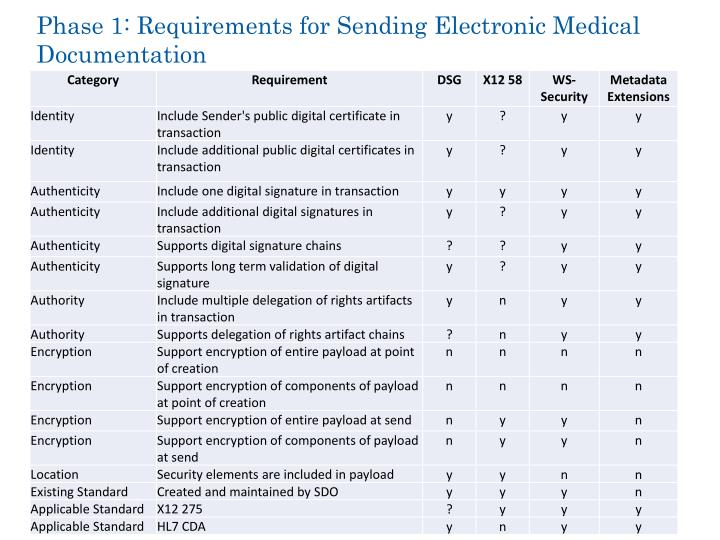 Phase 1: Requirements for Sending Electronic Medical Documentation