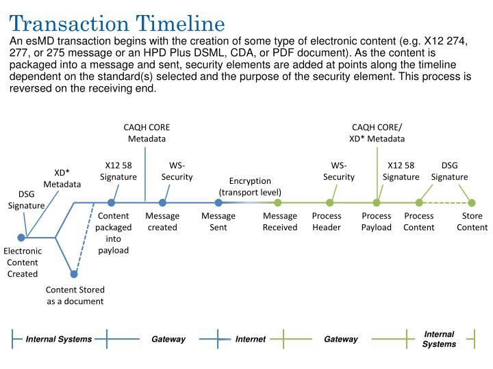 Transaction Timeline