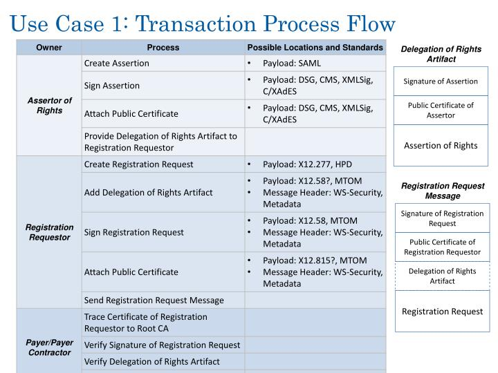 Use Case 1: Transaction Process Flow