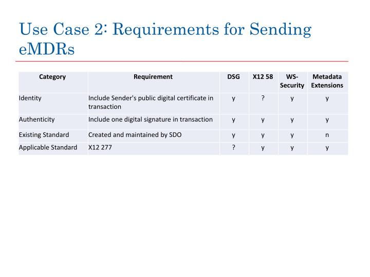 Use Case 2: Requirements for Sending eMDRs