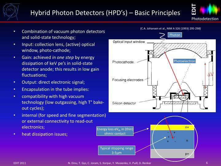 Hybrid Photon Detectors (HPD's) – Basic Principles