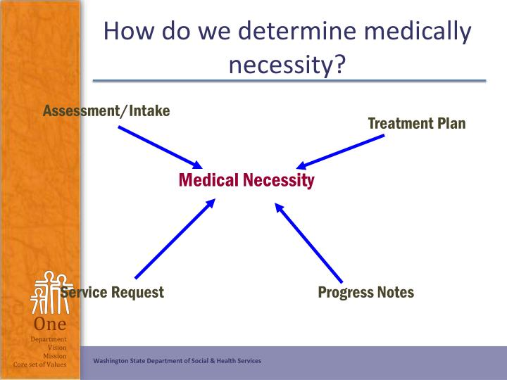 How do we determine medically necessity