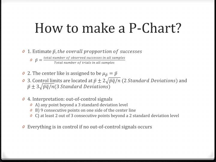 How to make a P-Chart?