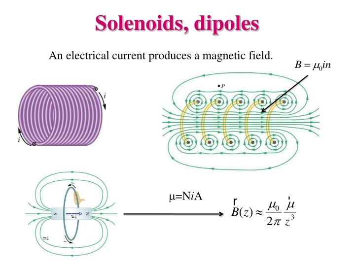 Solenoids, dipoles