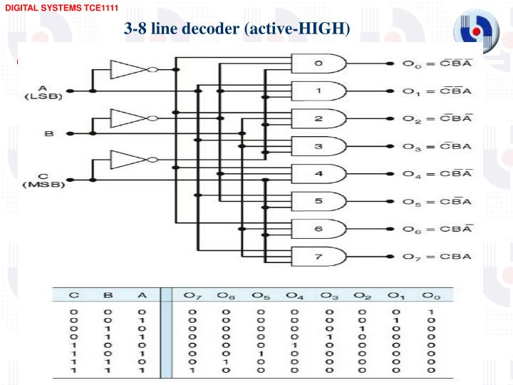 3-8 line decoder (active-HIGH)