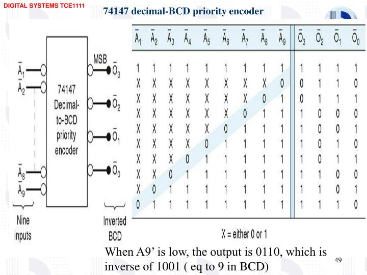74147 decimal-BCD priority encoder