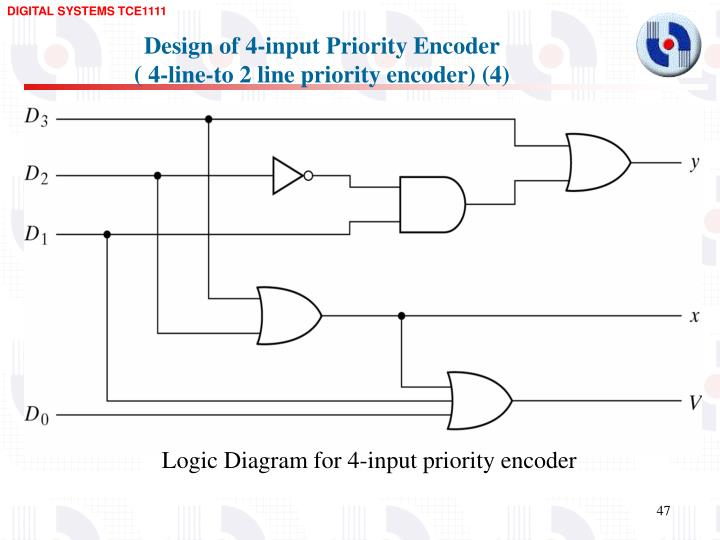 Design of 4-input Priority Encoder