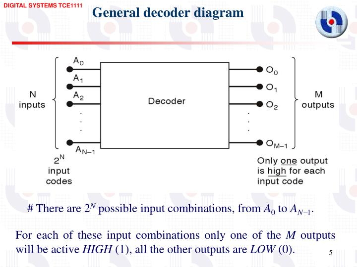 General decoder diagram