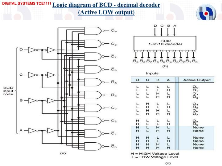 Logic diagram of BCD - decimal decoder