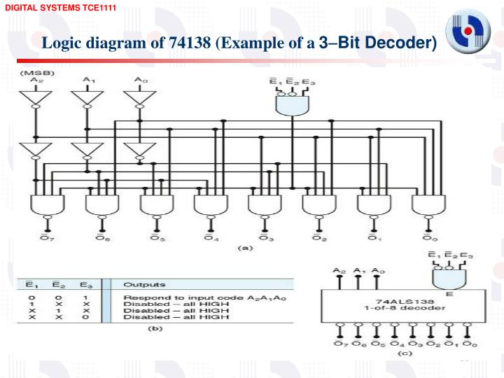 Logic diagram of 74138 (Example of a