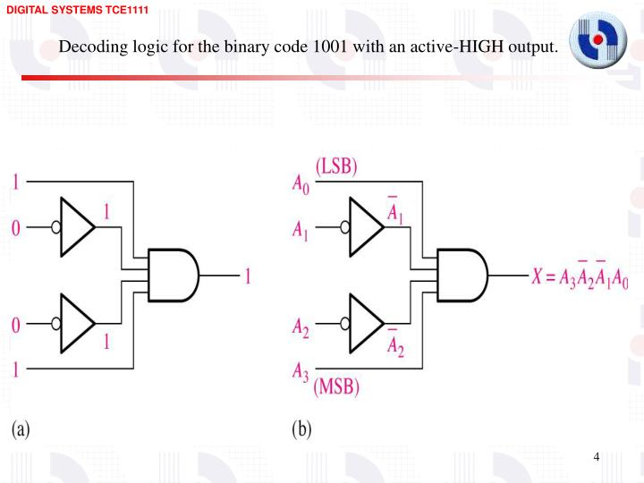 Decoding logic for the binary code 1001 with an active-HIGH output.