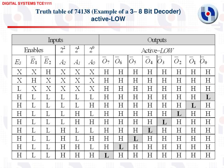 Truth table of 74138 (Example of a