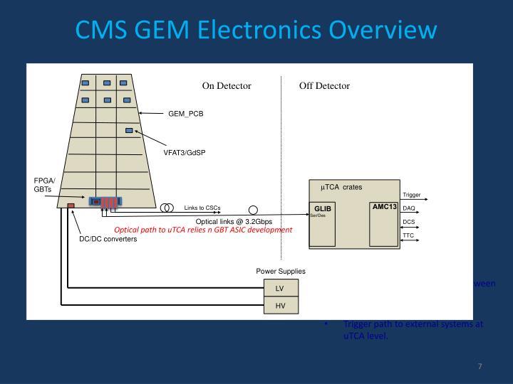 CMS GEM Electronics Overview