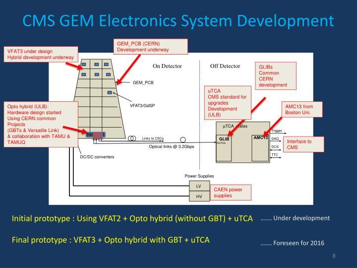 CMS GEM Electronics System Development