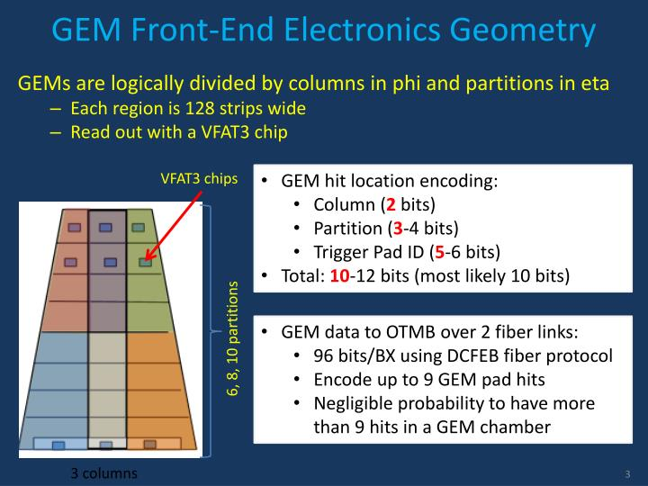 GEM Front-End Electronics Geometry
