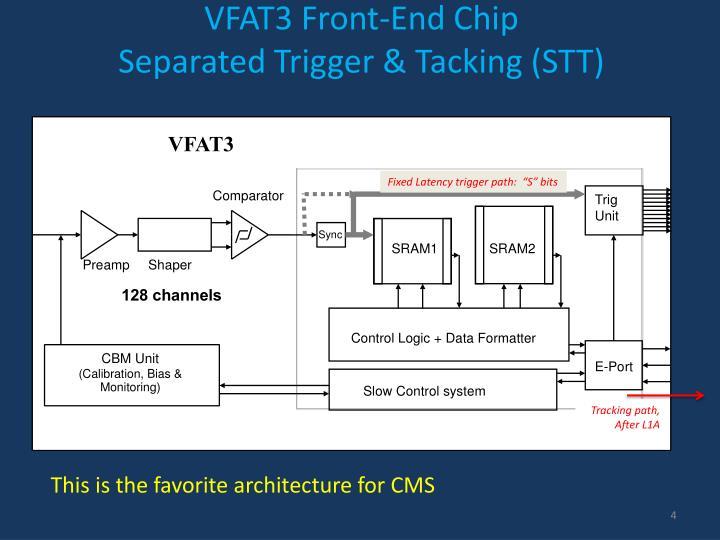 VFAT3 Front-End Chip
