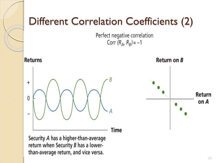 Different Correlation