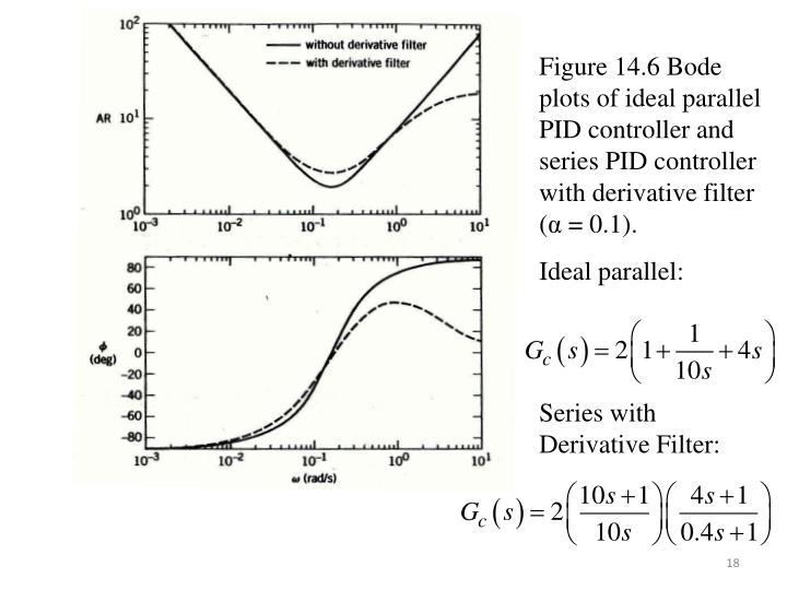Figure 14.6 Bode plots of ideal parallel PID controller and series PID controller with derivative filter (