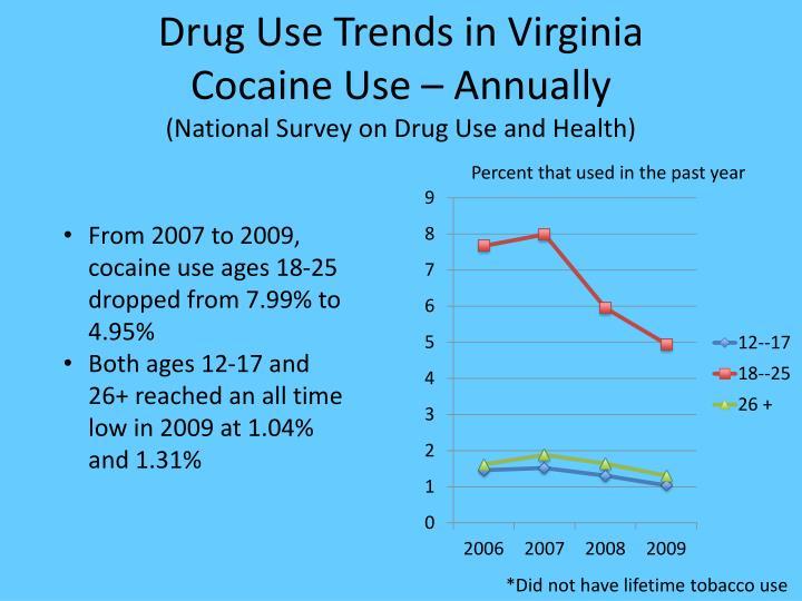 Drug Use Trends in Virginia