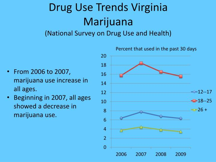 Drug Use Trends Virginia