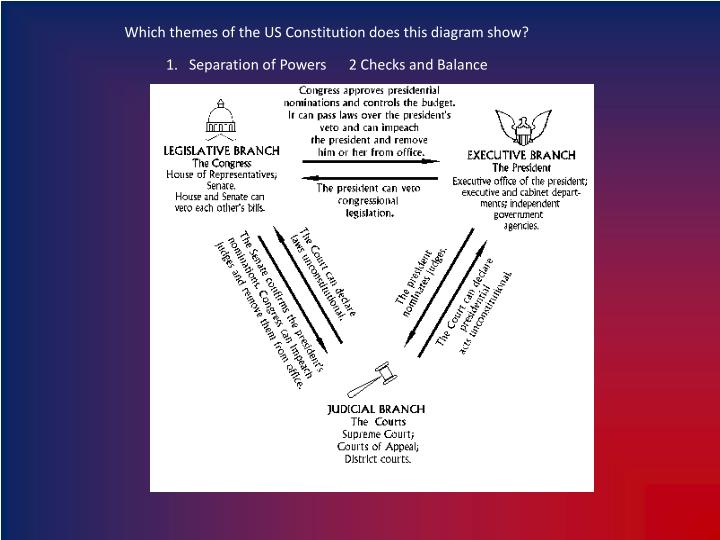 Which themes of the US Constitution does this diagram show?
