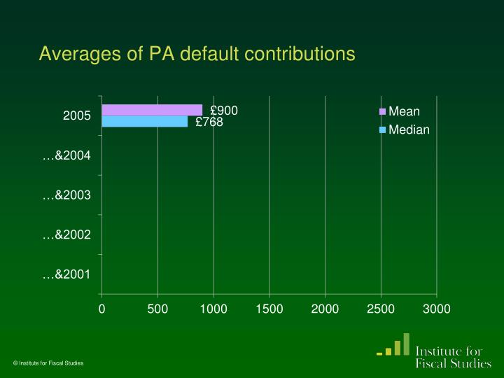 Averages of PA default contributions