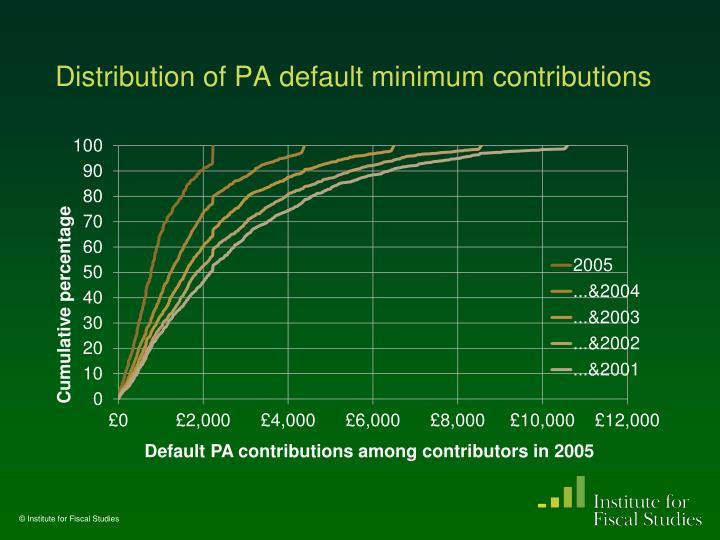 Distribution of PA default minimum contributions