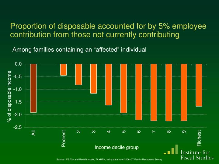 Proportion of disposable accounted for by 5% employee contribution from those not currently contributing
