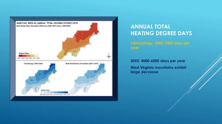 Annual total heating degree days
