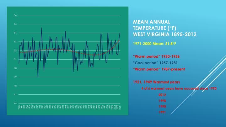 Mean Annual Temperature (°F)