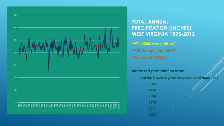 Total Annual precipitation (inches)
