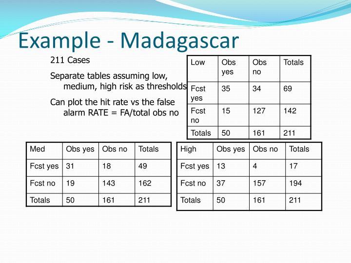 Example - Madagascar