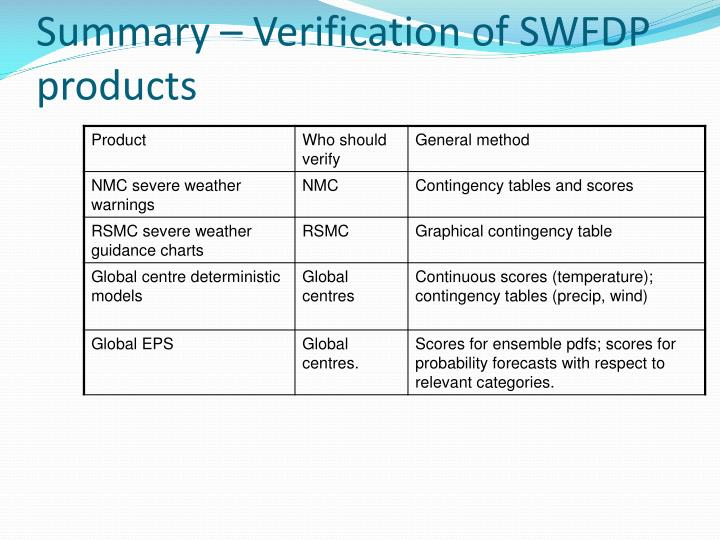 Summary – Verification of SWFDP products