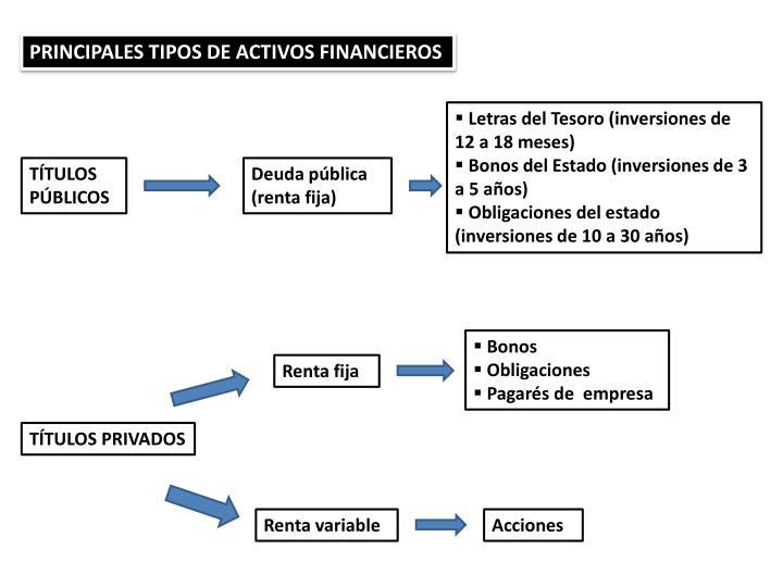 PRINCIPALES TIPOS DE ACTIVOS FINANCIEROS