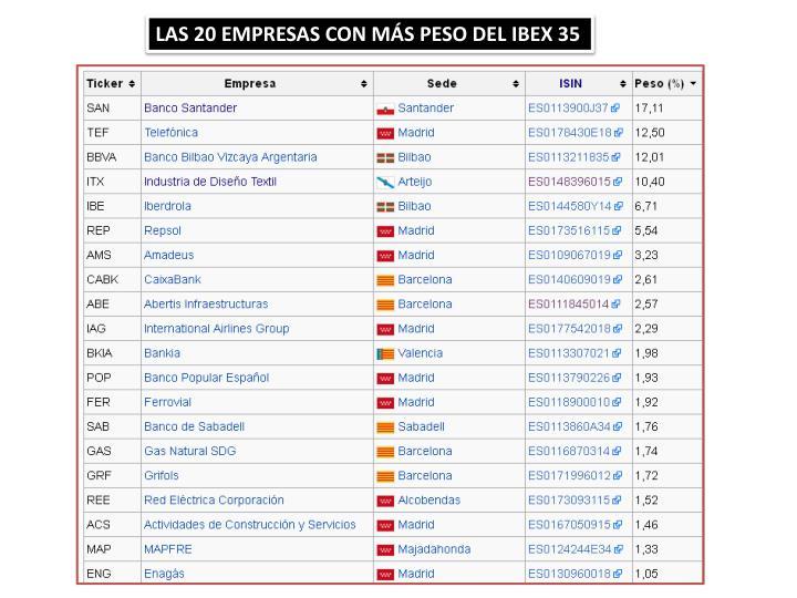 LAS 20 EMPRESAS CON MÁS PESO DEL IBEX 35