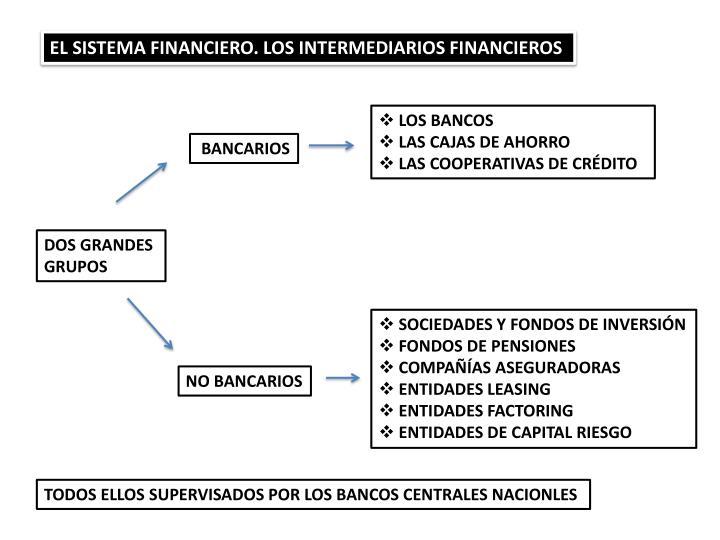 EL SISTEMA FINANCIERO. LOS INTERMEDIARIOS FINANCIEROS