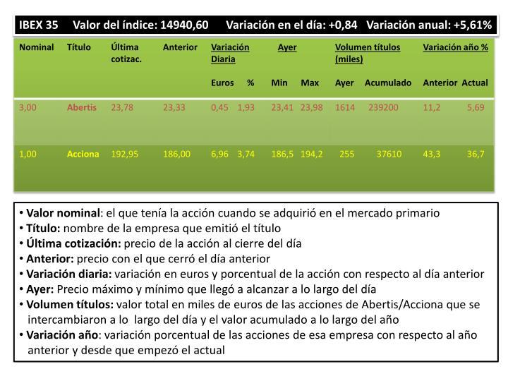 IBEX 35     Valor del índice: 14940,60      Variación en el día: +0,84   Variación anual: +5,61%
