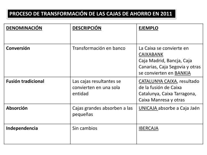 PROCESO DE TRANSFORMACIÓN DE LAS CAJAS DE AHORRO EN 2011