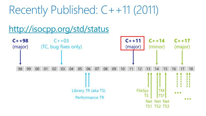 Recently Published: C++11 (2011)