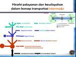 hirarki pelayanan dan kewilayahan dalam konsep transportasi intermoda