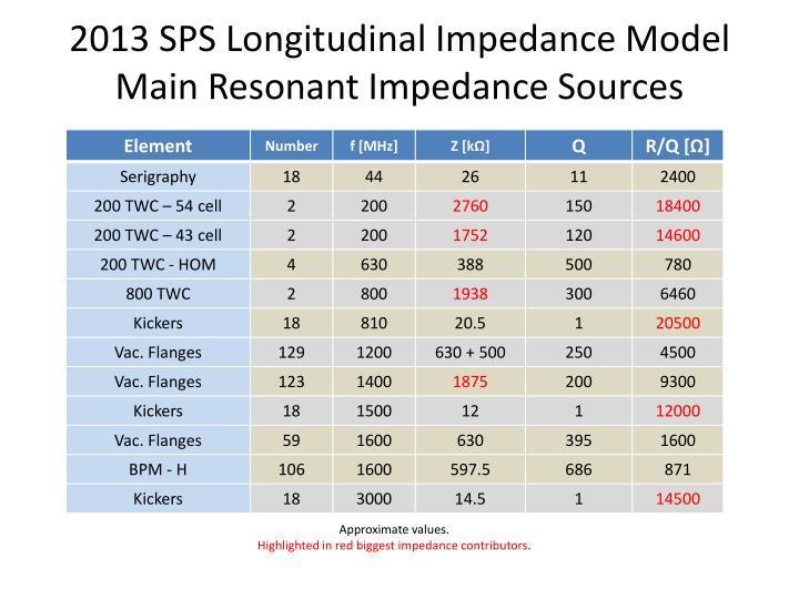 2013 SPS Longitudinal Impedance Model