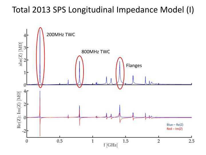 Total 2013 SPS Longitudinal Impedance Model (I)