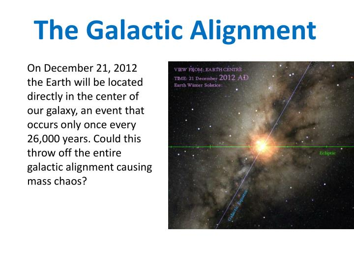 The Galactic Alignment